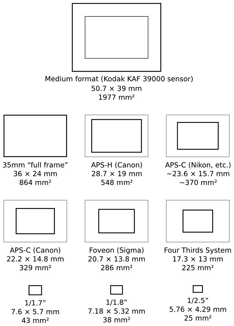 Dimensioni Sensori fonte: Wikipedia