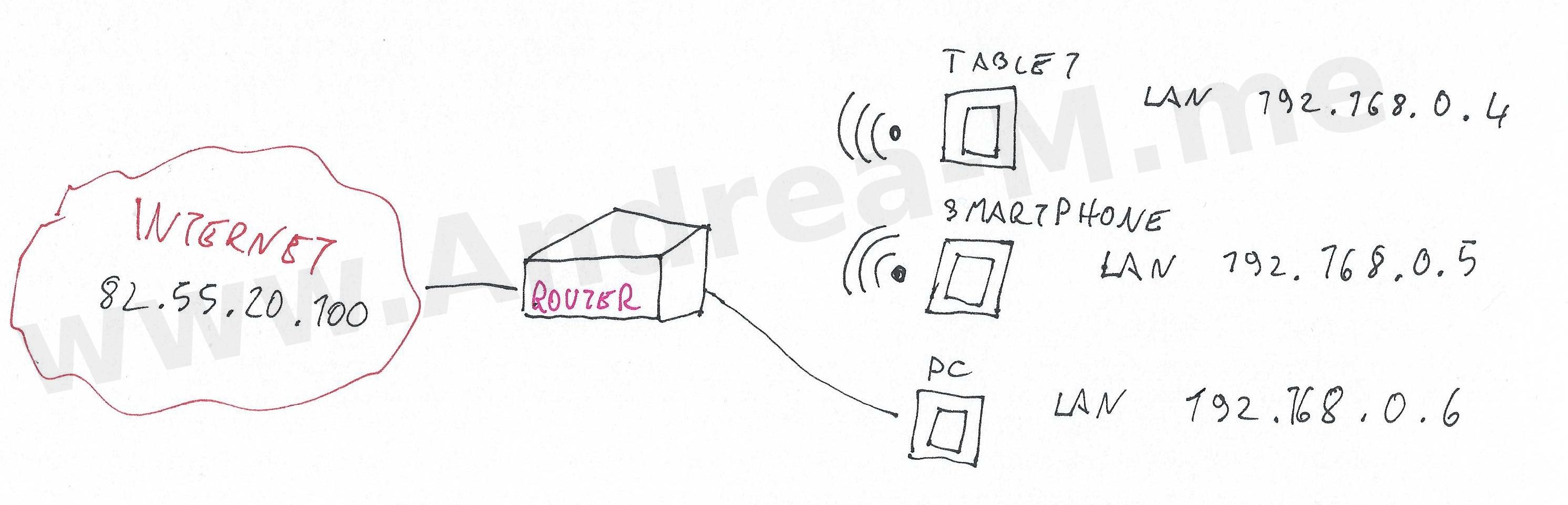 Rintracciare IP